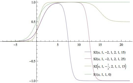 Nonlinearity of Progress and the S curve